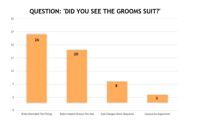 Did The Bride See The Grooms Suit Survey