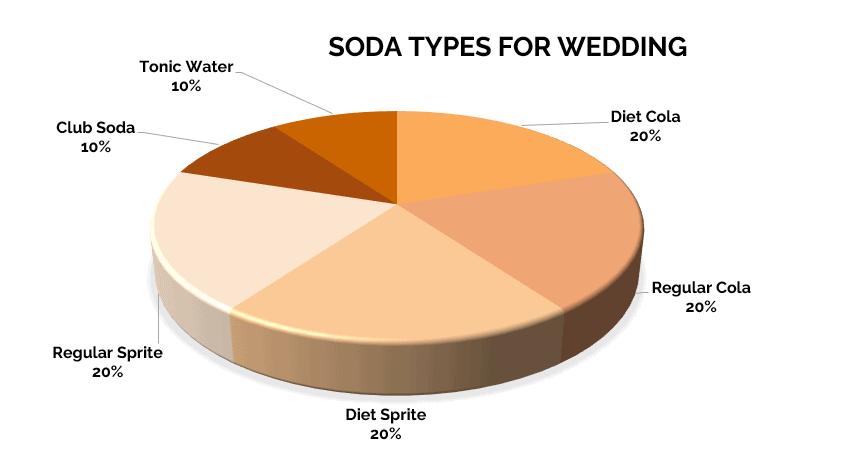 Soda Types For Wedding